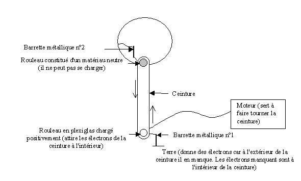 Les Machines Electrostatiques